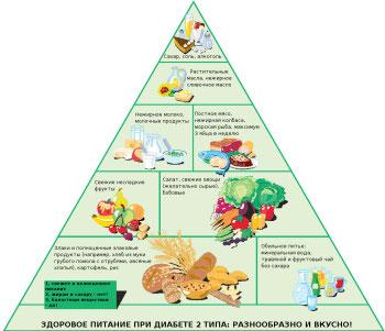диета при сахарном диабете меню